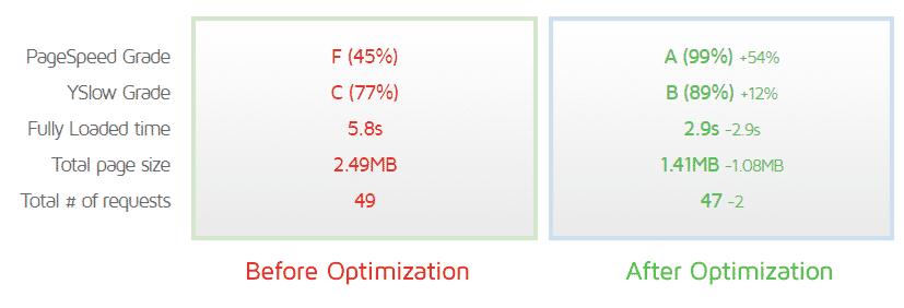 آموزش بهینه سازی وردپرس و بهینه سازی تصاویر وردپرس