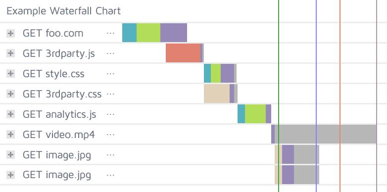 نحوه خواندن نمودار آبشار | Waterfall Chart