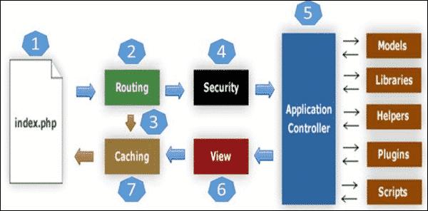 ساختار codeigniter