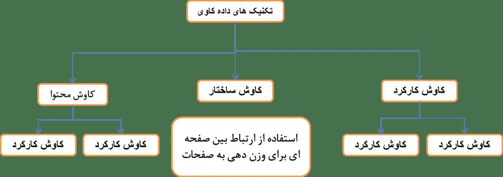 ساختار وب کاوی