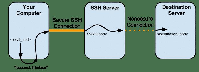 SSh چیست؟