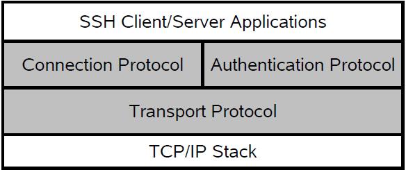 معماری SSH