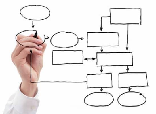 مدل سازی فرایند های کسب و کار