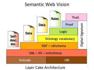 ساختار لایه ای سمانتیک وب یا کیک لایه ای